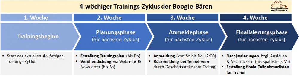 4 Wöchiger Trainingszyklus